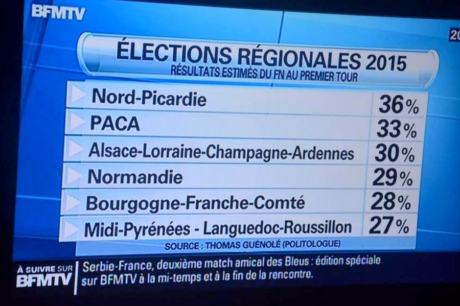 sondages-régionales-fn-2015