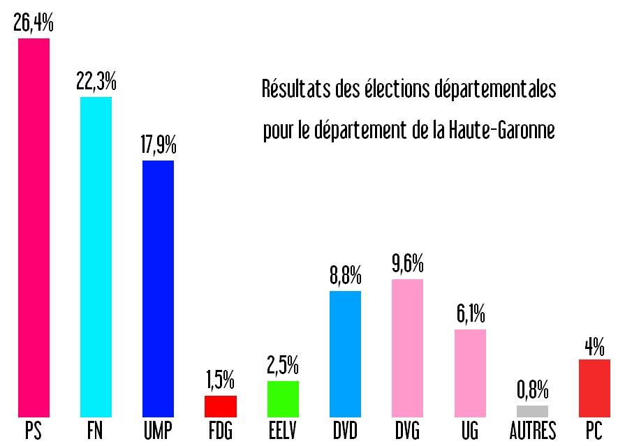 élections-départementales-haute-garonne